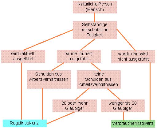 Diagramm Par. 304 InsO